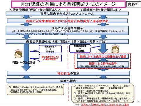 看護師「特定行為」の指示体系